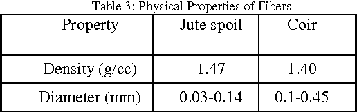 Table 3: Physical Properties of Fibers