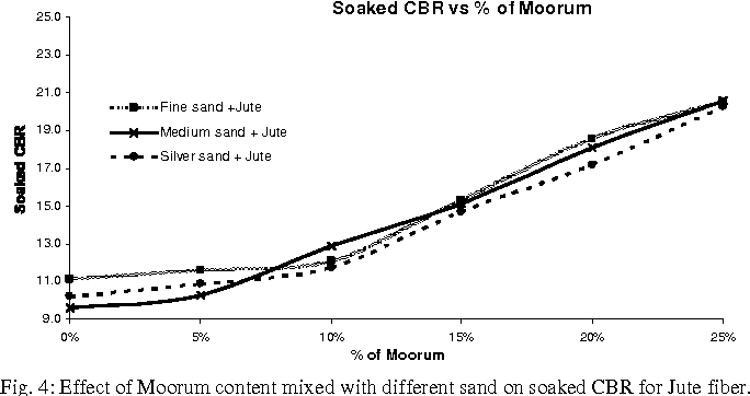 Fig. 4: Effect of Moorum content mixed with different sand on soaked CBR for Jute fiber.