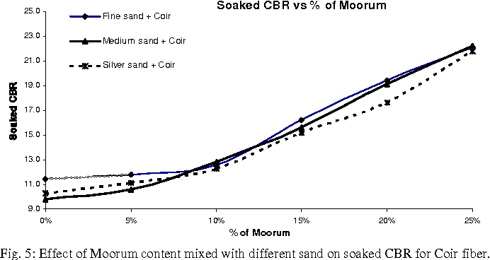 Fig. 5: Effect of Moorum content mixed with different sand on soaked CBR for Coir fiber.