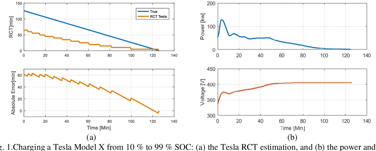 Figure 1 for Electric Vehicle Battery Remaining Charging Time Estimation Considering Charging Accuracy and Charging Profile Prediction