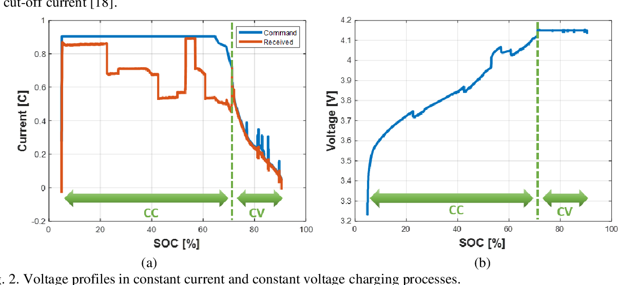 Figure 2 for Electric Vehicle Battery Remaining Charging Time Estimation Considering Charging Accuracy and Charging Profile Prediction