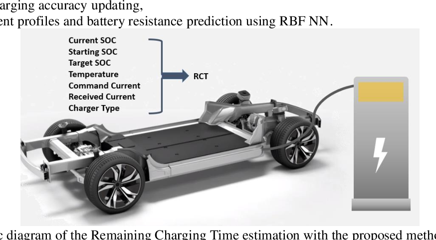 Figure 3 for Electric Vehicle Battery Remaining Charging Time Estimation Considering Charging Accuracy and Charging Profile Prediction