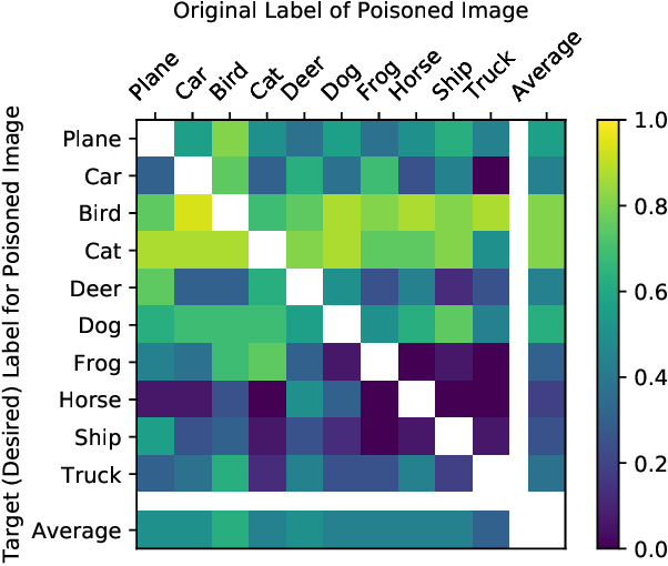 Figure 3 for Poisoning the Unlabeled Dataset of Semi-Supervised Learning