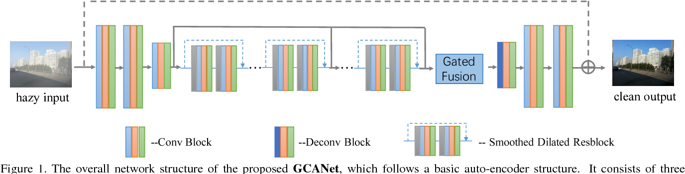 Figure 1 for Gated Context Aggregation Network for Image Dehazing and Deraining
