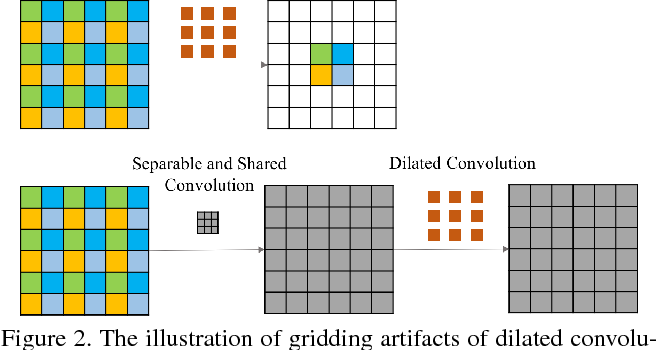 Figure 3 for Gated Context Aggregation Network for Image Dehazing and Deraining