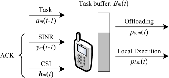 Figure 4 for Decentralized Computation Offloading for Multi-User Mobile Edge Computing: A Deep Reinforcement Learning Approach
