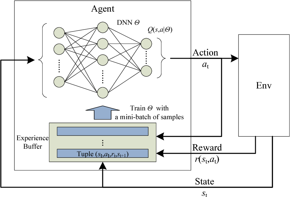 Figure 1 for Decentralized Computation Offloading for Multi-User Mobile Edge Computing: A Deep Reinforcement Learning Approach