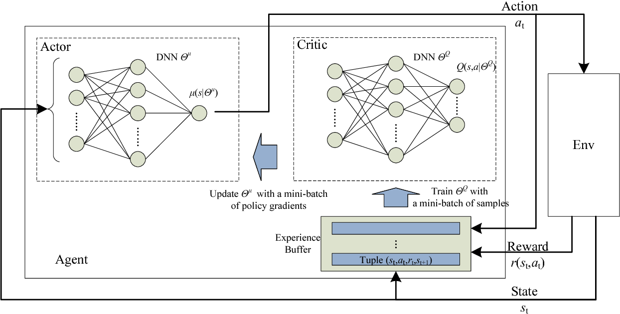 Figure 2 for Decentralized Computation Offloading for Multi-User Mobile Edge Computing: A Deep Reinforcement Learning Approach