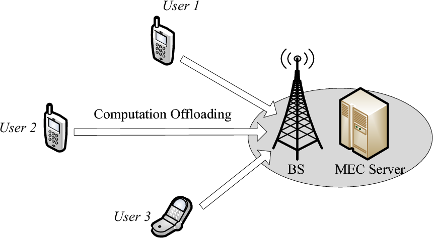Figure 3 for Decentralized Computation Offloading for Multi-User Mobile Edge Computing: A Deep Reinforcement Learning Approach
