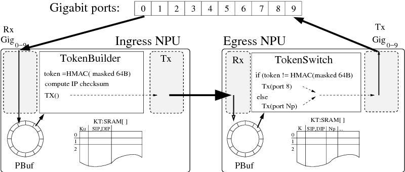 3252e7a951 Figure 8.6 from Parallel and distributed processing in high speed ...