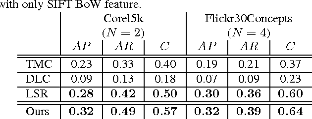Figure 2 for Image Tag Completion by Low-rank Factorization with Dual Reconstruction Structure Preserved