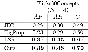Figure 3 for Image Tag Completion by Low-rank Factorization with Dual Reconstruction Structure Preserved