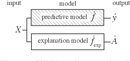 Figure 2 for CXPlain: Causal Explanations for Model Interpretation under Uncertainty