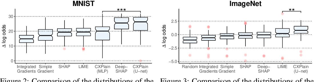 Figure 3 for CXPlain: Causal Explanations for Model Interpretation under Uncertainty