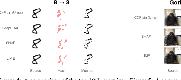 Figure 4 for CXPlain: Causal Explanations for Model Interpretation under Uncertainty