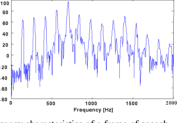 Figure 6. Frequency characteristics of a frame of speech – magnitude in dB versus frequency in Hz, 800 point frame, Hamming windowed, and sampled at 8 kHz.