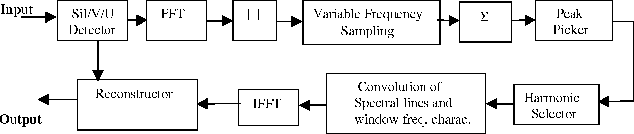 Figure 9. Block diagram of target extraction procedure. Input is co-channel speech and output is target speech.