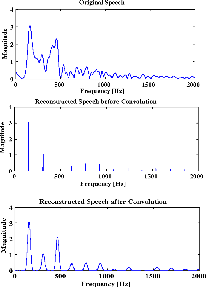 Figure 10. Magnitude frequency plots for original (upper), harmonically sampled (middle) and reconstructed spectrum (lower).