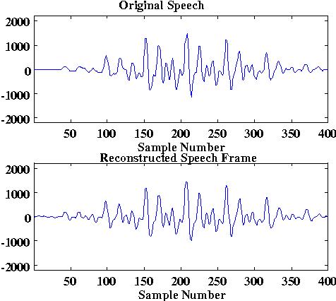 Figure 11. Windowed frame of speech, original speech (upper) and reconstructed speech (lower).