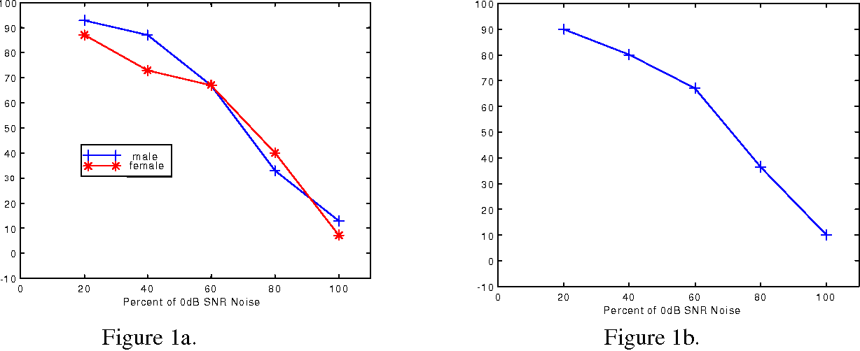 Figure 1. Speaker Identification – Percent Correct versus 0 dB SNR of Noise added to speech. Figure 1a. – male and female speakers. Figure 1b. represents the combined results of figure 1a.