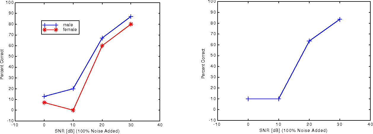 Figure 2. Speaker Identification – Percent Correct versus SNR of noise in dB added to speech (100% of speech corrupted by noise). Figure 2a. – male and female speakers. Figure 2b. is the combined result of figure 2a.