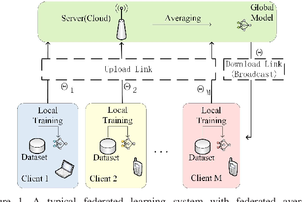 Figure 1 for Communication-Efficient Federated Learning with Binary Neural Networks