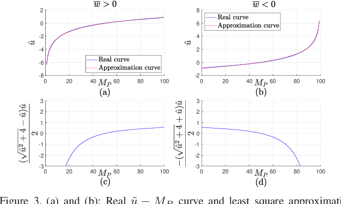 Figure 4 for Communication-Efficient Federated Learning with Binary Neural Networks