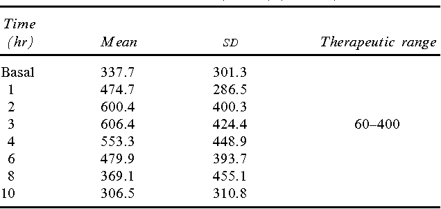 TABLE 2. PROPRANOLOL DECAY CURVE: SERUM LEVELS WITH BLOCKADE DOSIS (NG/ML) (N 5 11)
