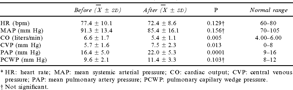 TABLE 3. SYSTEMIC HEMODYNAMICS : MEASURED CARDIOVASCULAR VARIABLES BEFORE AND AFTER PROPRANOLOL (N 5 11)*