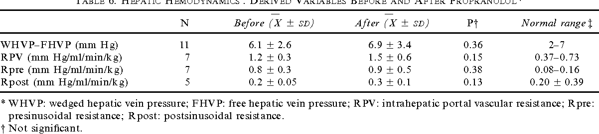 TABLE 6. HEPATIC HEMODYNAMICS : DERIVED VARIABLES BEFORE AND AFTER PROPRANOLOL*