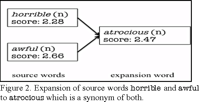 Figure 2 from ANEW+: Automatic Expansion and Validation of