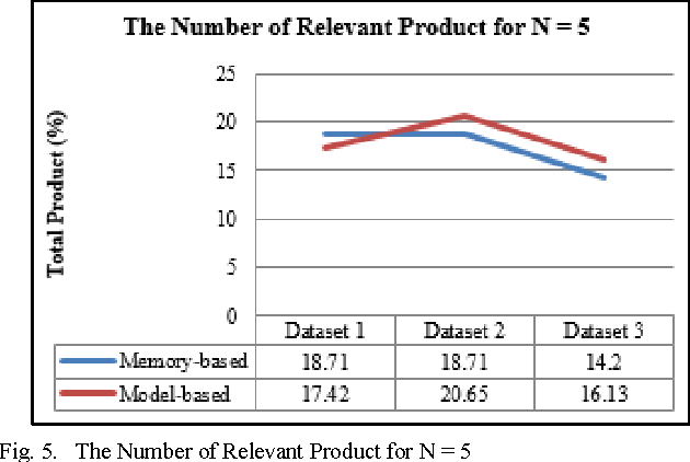 Figure 5 from A comparative analysis of memory-based and model-based