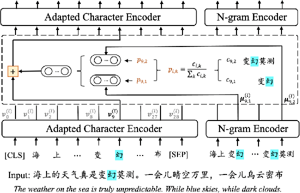 Figure 1 for ZEN 2.0: Continue Training and Adaption for N-gram Enhanced Text Encoders