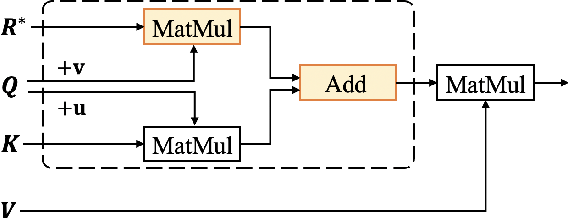 Figure 3 for ZEN 2.0: Continue Training and Adaption for N-gram Enhanced Text Encoders