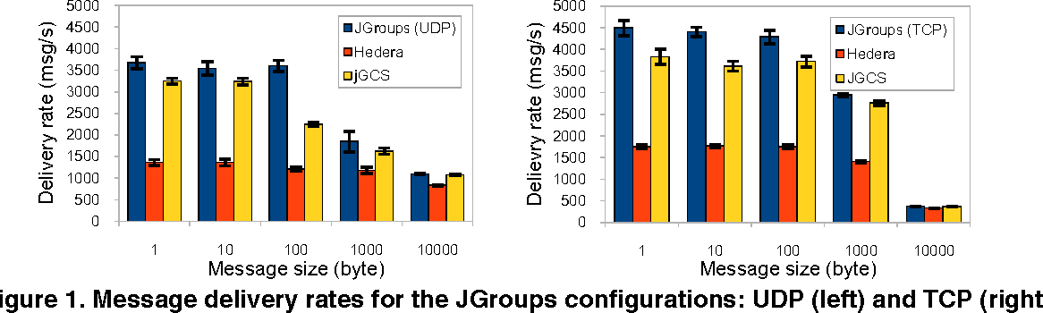 Jgroup Cluster