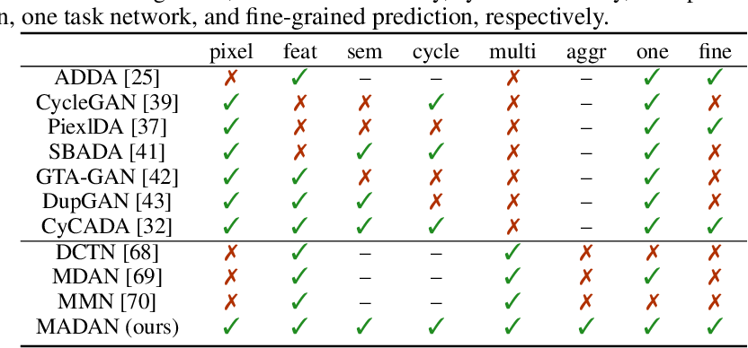 Figure 2 for Multi-source Domain Adaptation for Semantic Segmentation