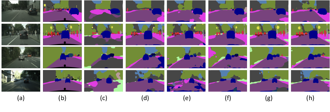 Figure 4 for Multi-source Domain Adaptation for Semantic Segmentation