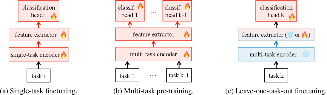 Figure 1 for General Purpose Text Embeddings from Pre-trained Language Models for Scalable Inference