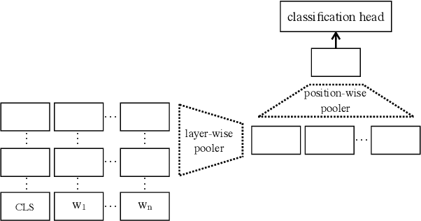 Figure 3 for General Purpose Text Embeddings from Pre-trained Language Models for Scalable Inference