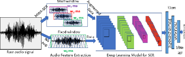 Figure 1 for Multi-Window Data Augmentation Approach for Speech Emotion Recognition