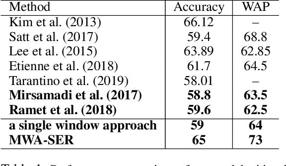 Figure 2 for Multi-Window Data Augmentation Approach for Speech Emotion Recognition