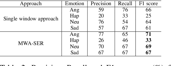 Figure 3 for Multi-Window Data Augmentation Approach for Speech Emotion Recognition
