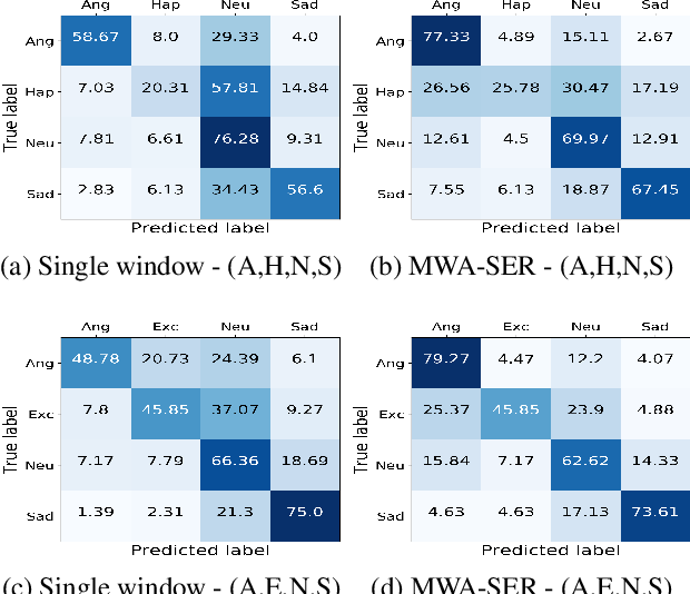 Figure 4 for Multi-Window Data Augmentation Approach for Speech Emotion Recognition