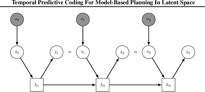 Figure 1 for Temporal Predictive Coding For Model-Based Planning In Latent Space