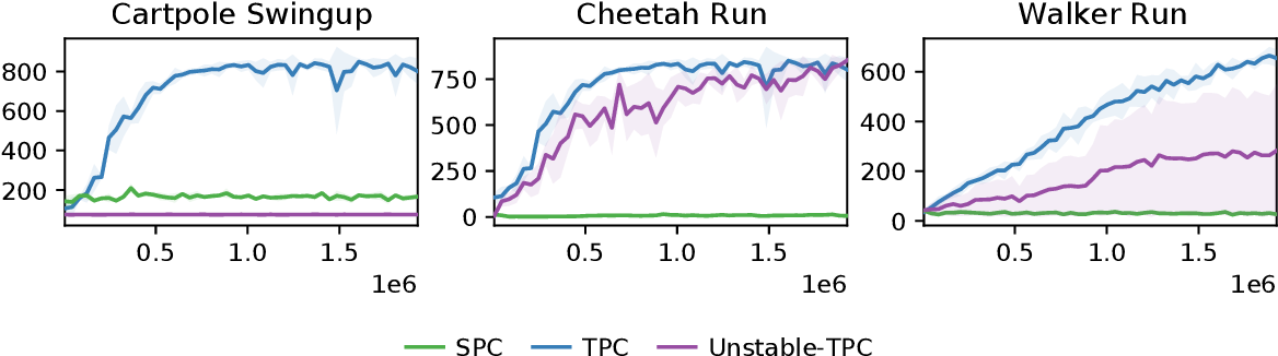 Figure 4 for Temporal Predictive Coding For Model-Based Planning In Latent Space