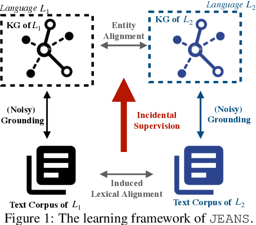 Figure 1 for Cross-lingual Entity Alignment for Knowledge Graphs with Incidental Supervision from Free Text
