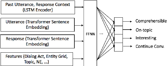 Figure 2 for Towards Coherent and Engaging Spoken Dialog Response Generation Using Automatic Conversation Evaluators