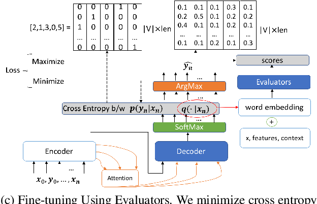 Figure 3 for Towards Coherent and Engaging Spoken Dialog Response Generation Using Automatic Conversation Evaluators