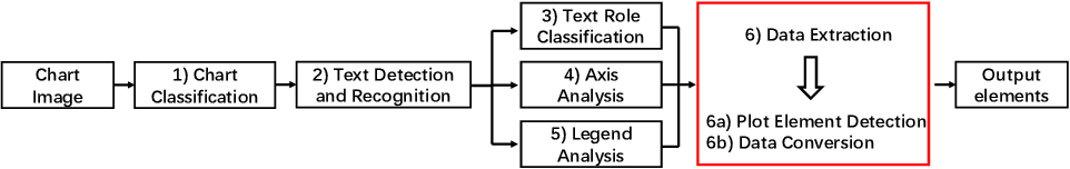 Figure 1 for Towards an efficient framework for Data Extraction from Chart Images