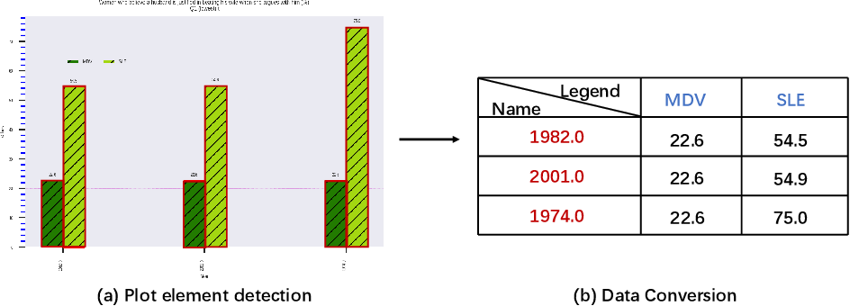 Figure 3 for Towards an efficient framework for Data Extraction from Chart Images